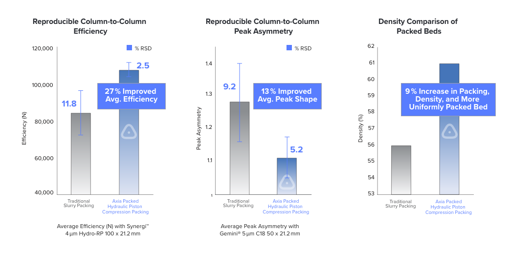 Unmatched Column Reproducibility with  Axia Preparative LC columns