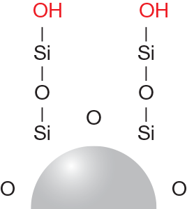 Bare silica used for Normal Phase